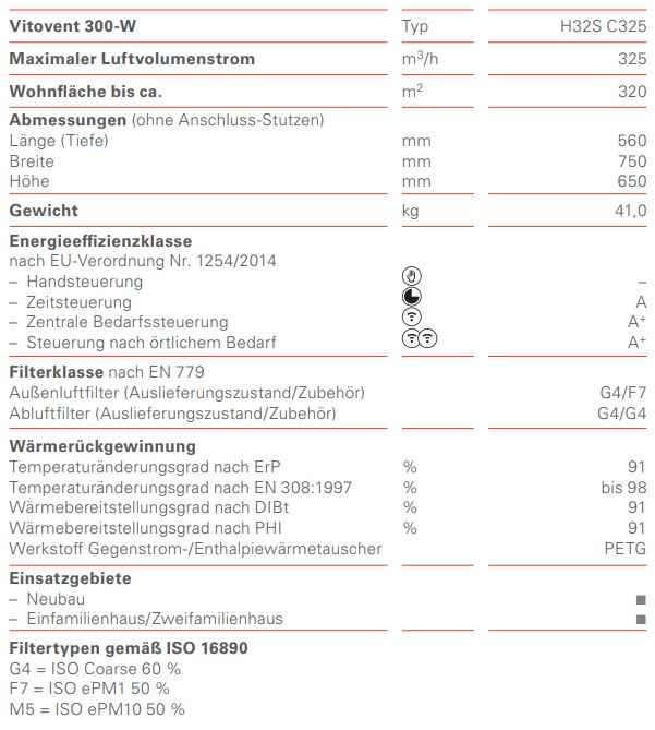 Technische-Daten-300-W-H32S-C325
