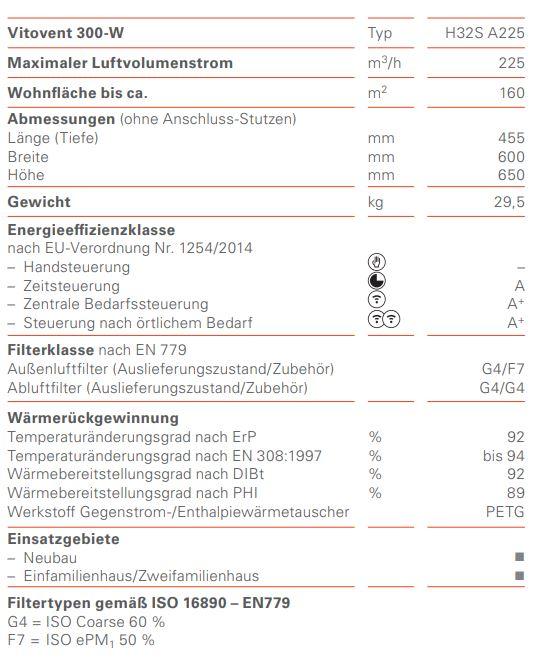 Technische-Daten-300-W-H32S